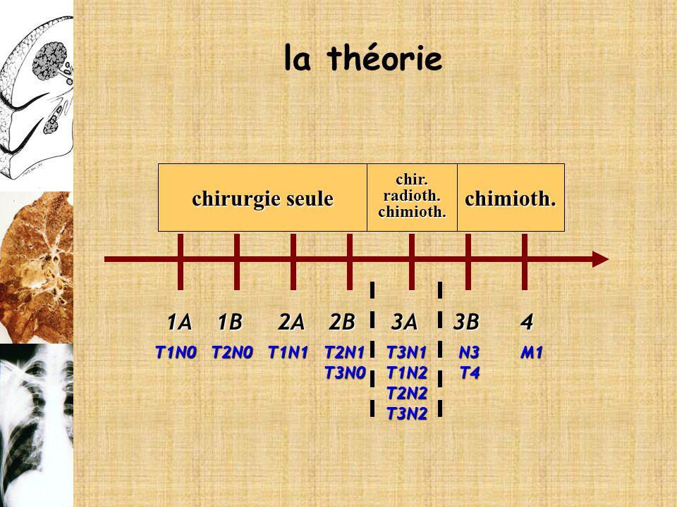 la théorie chirurgie seule chimioth. 1A 1B 2A 2B 3A 3B 4 chir.