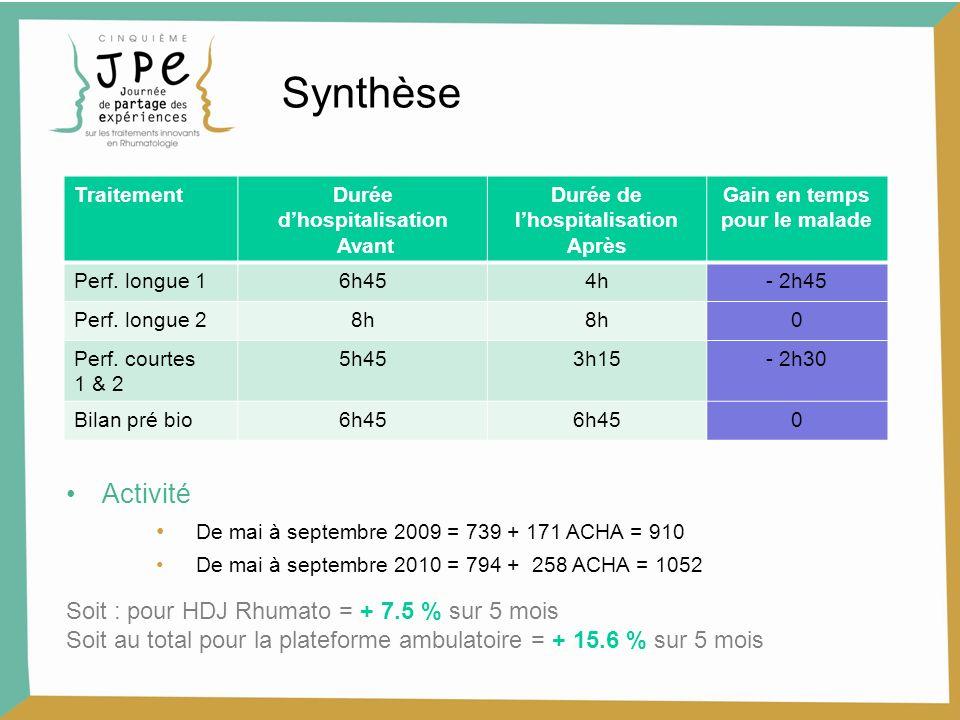 Synthèse Activité De mai à septembre 2009 = 739 + 171 ACHA = 910