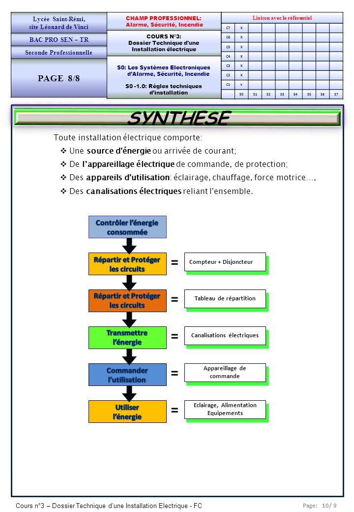 SYNTHESE = PAGE 8/8 Toute installation électrique comporte: