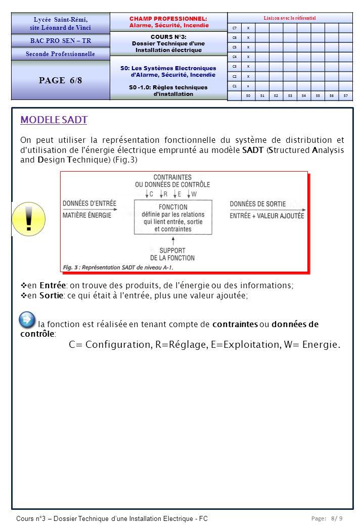 Lycée Saint-Rémi, site Léonard de Vinci. BAC PRO SEN – TR. Seconde Professionnelle. PAGE 6/8. CHAMP PROFESSIONNEL: