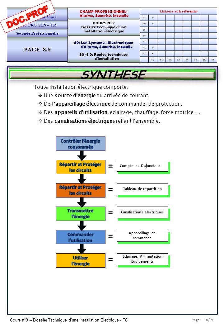 SYNTHESE = DOC.PROF PAGE 8/8 Toute installation électrique comporte:
