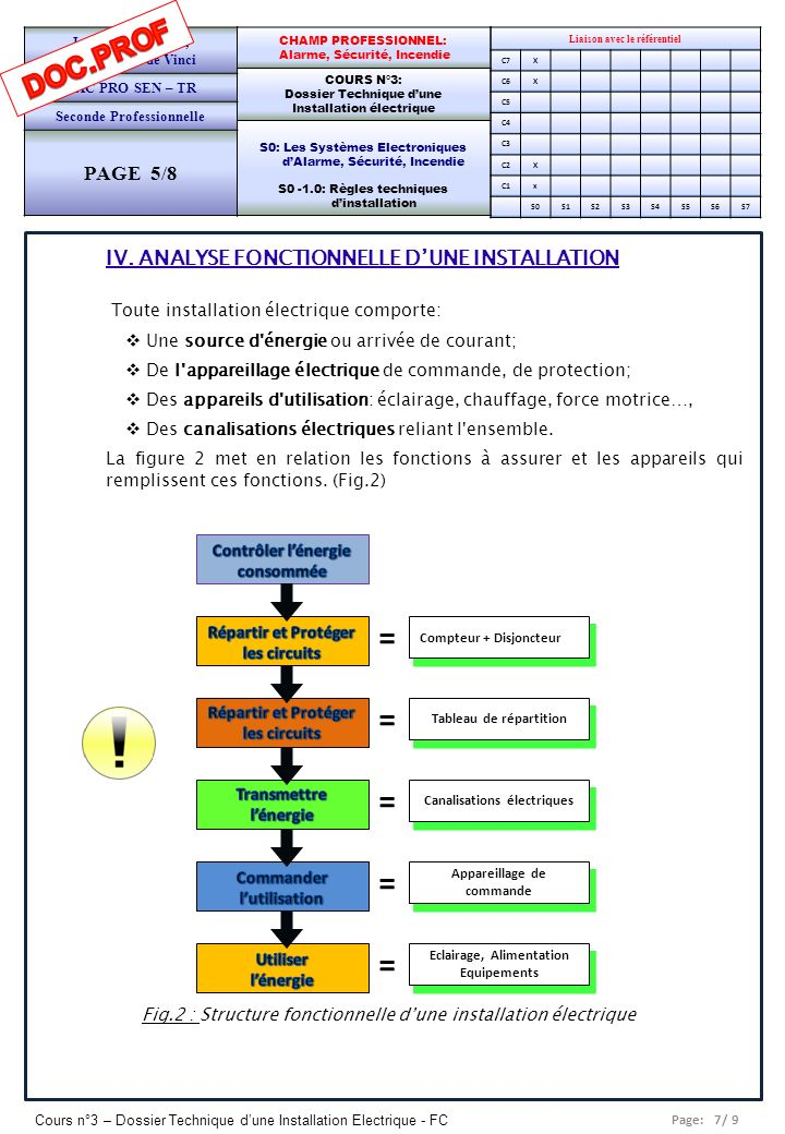 = DOC.PROF PAGE 5/8 IV. ANALYSE FONCTIONNELLE D'UNE INSTALLATION