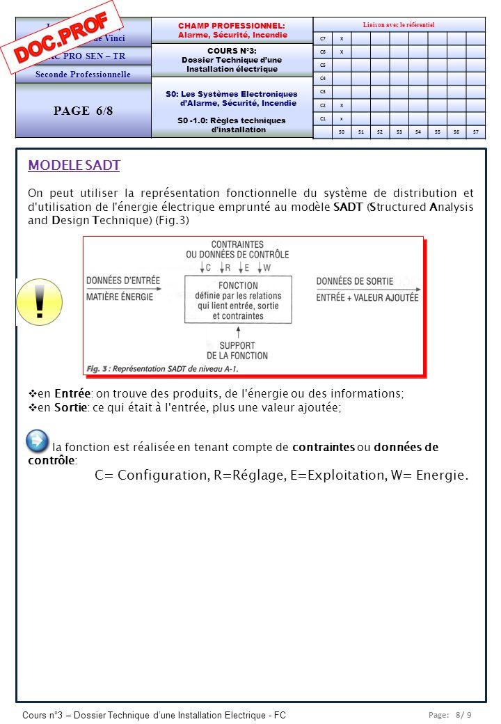 DOC.PROF PAGE 6/8 MODELE SADT