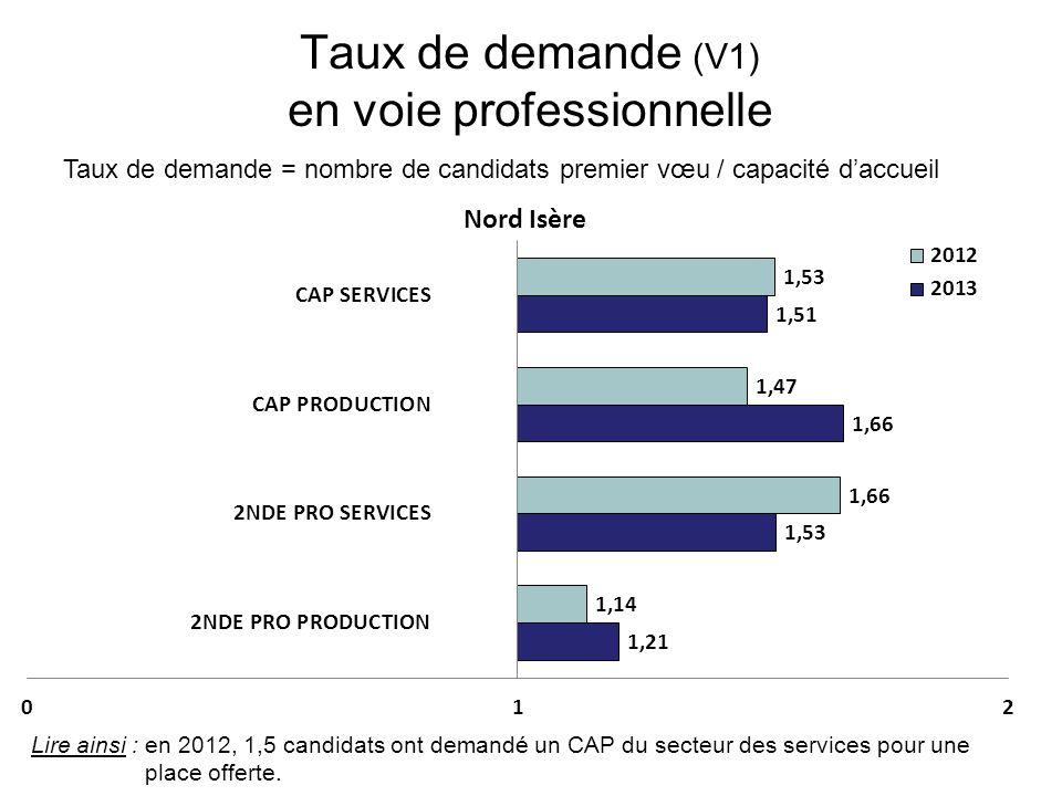 Taux de demande (V1) en voie professionnelle