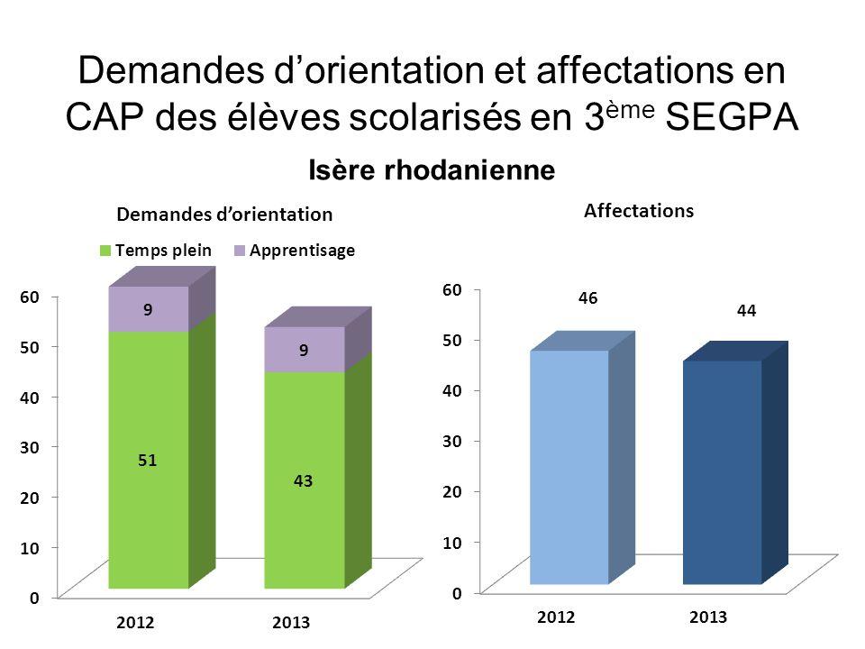 Demandes d'orientation et affectations en CAP des élèves scolarisés en 3ème SEGPA