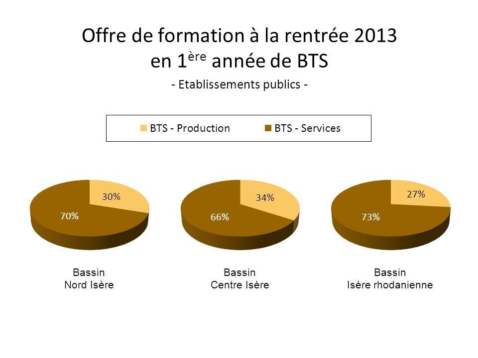 Offre de formation à la rentrée 2013 en 1ère année de BTS - Etablissements publics -