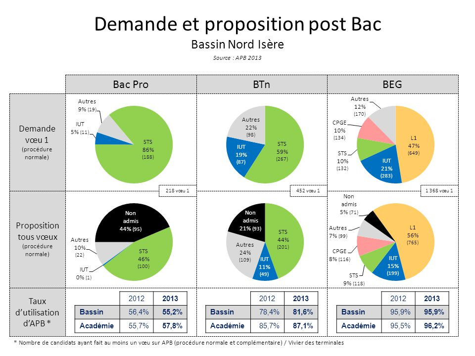 Demande et proposition post Bac Bassin Nord Isère Source : APB 2013