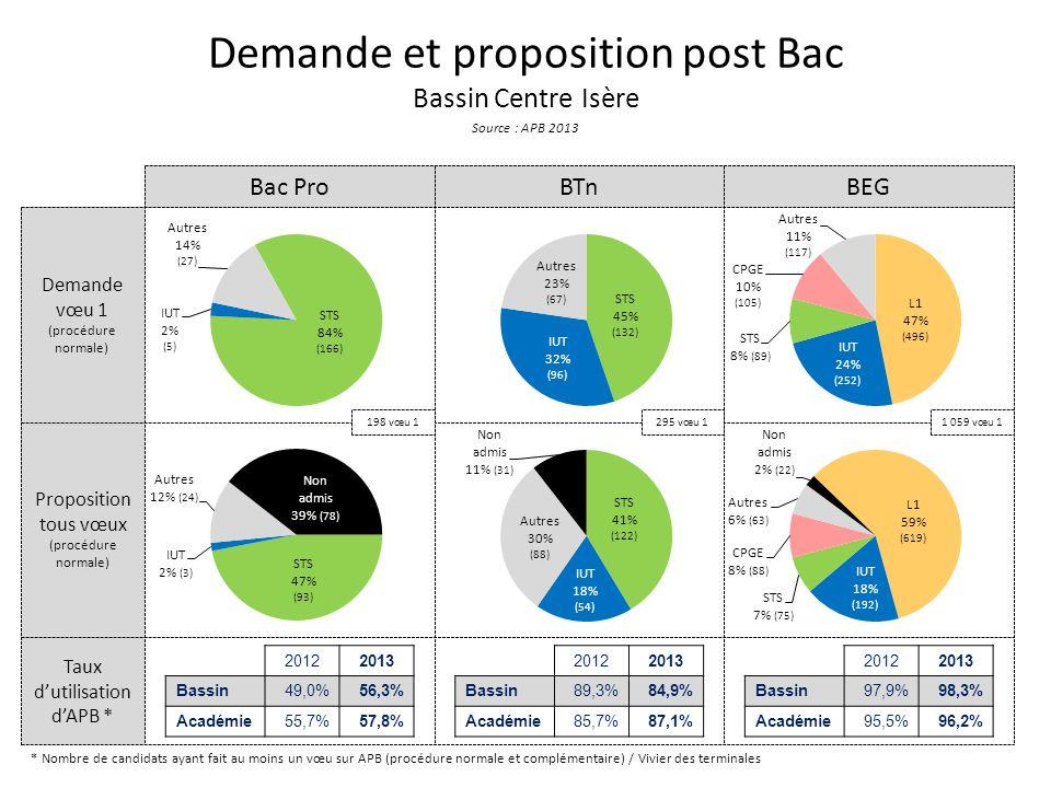 Demande et proposition post Bac Bassin Centre Isère Source : APB 2013