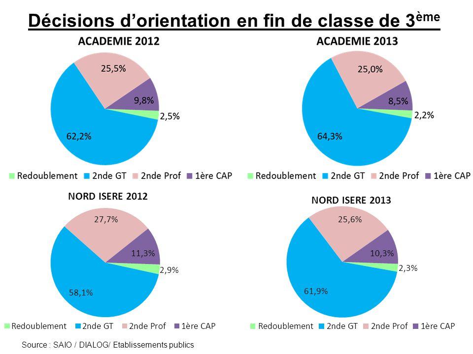 Décisions d'orientation en fin de classe de 3ème