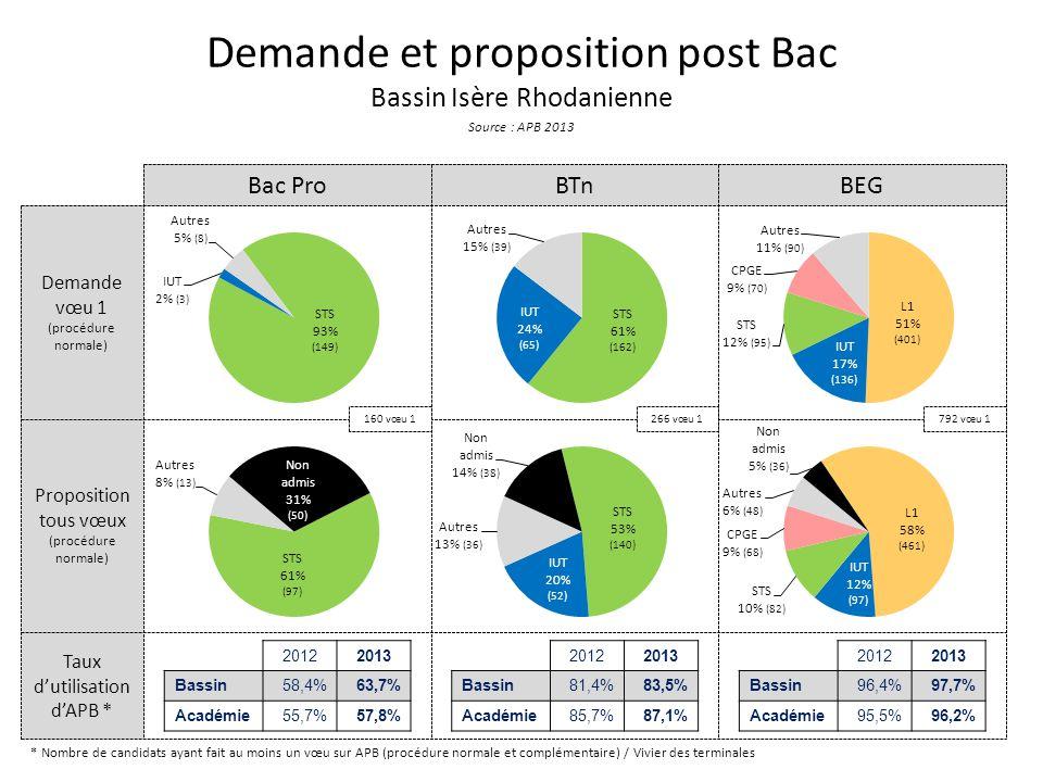 Demande et proposition post Bac Bassin Isère Rhodanienne Source : APB 2013