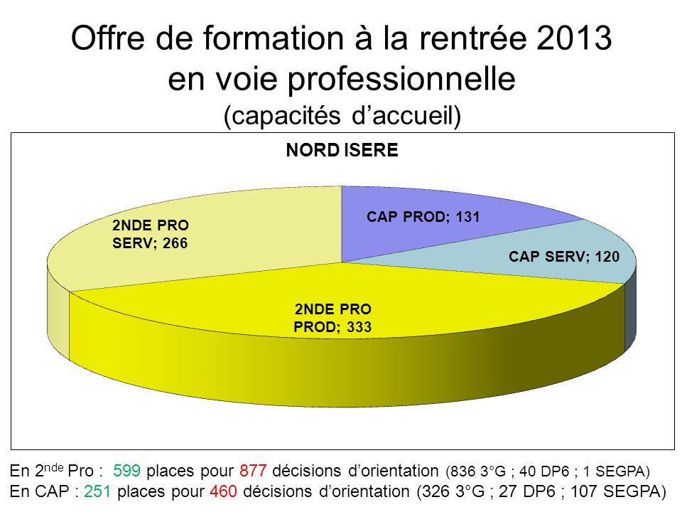 Offre de formation à la rentrée 2013 en voie professionnelle (capacités d'accueil)