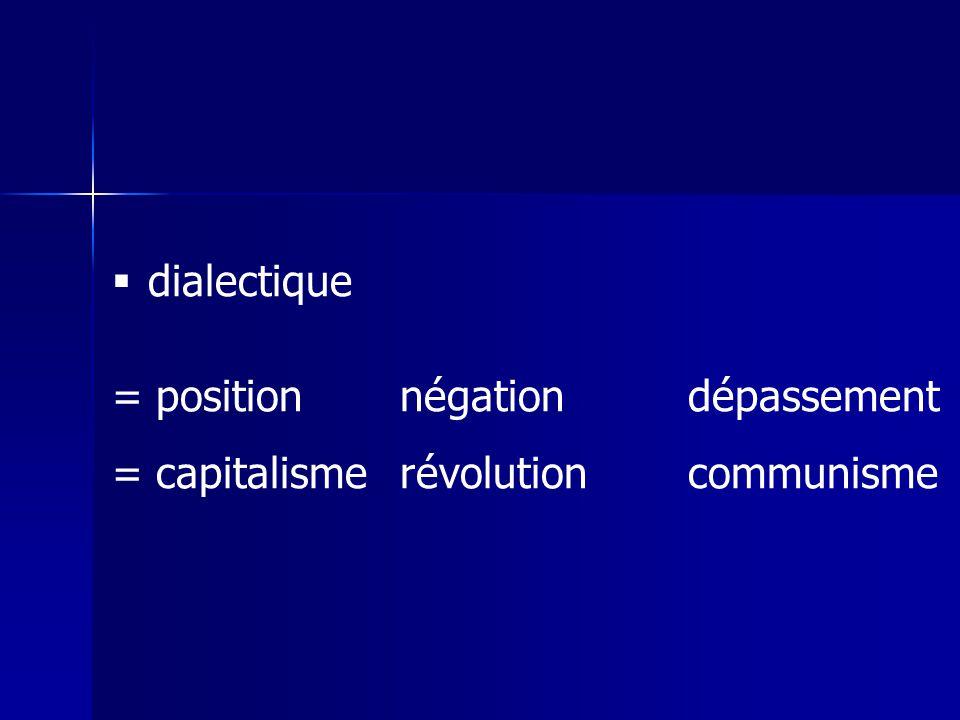 dialectique = position négation dépassement = capitalisme révolution communisme