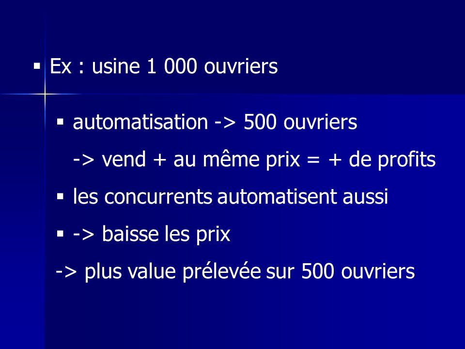 Ex : usine 1 000 ouvriers automatisation -> 500 ouvriers. -> vend + au même prix = + de profits. les concurrents automatisent aussi.