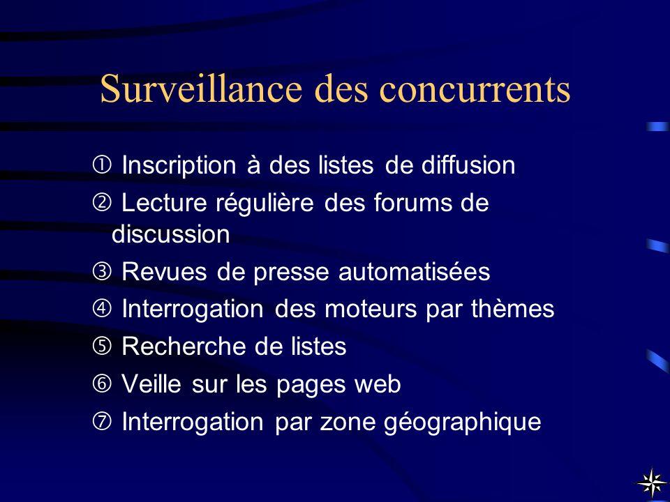Surveillance des concurrents