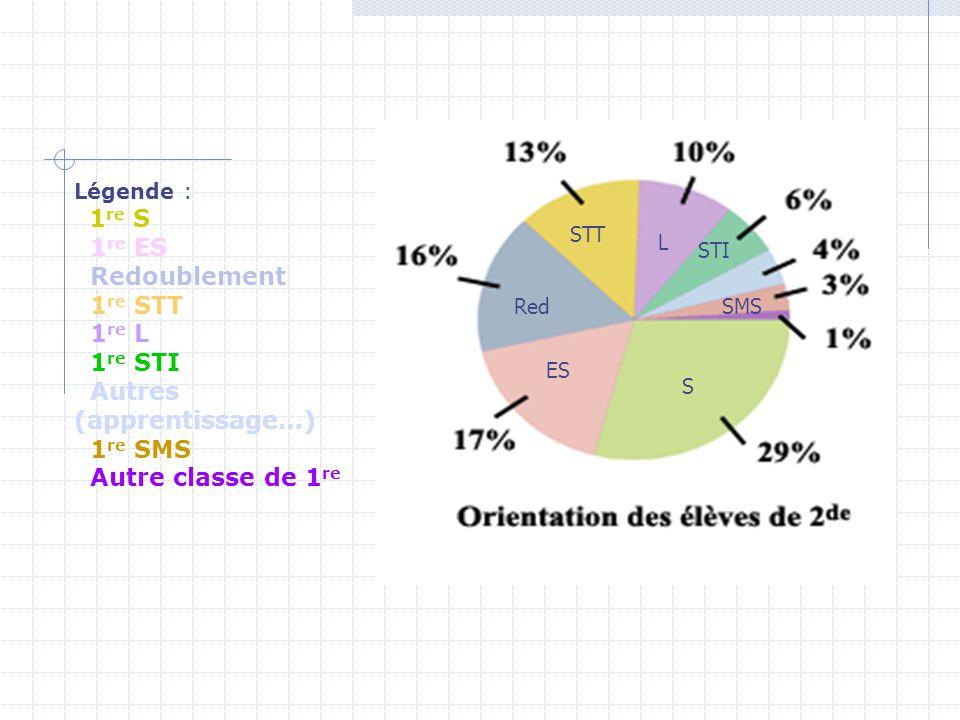 Légende : 1re S 1re ES Redoublement 1re STT 1re L 1re STI Autres (apprentissage…) 1re SMS Autre classe de 1re