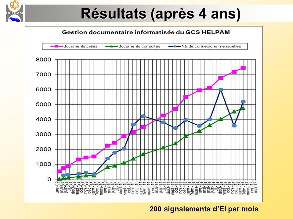 Résultats (après 4 ans) 200 signalements d'EI par mois