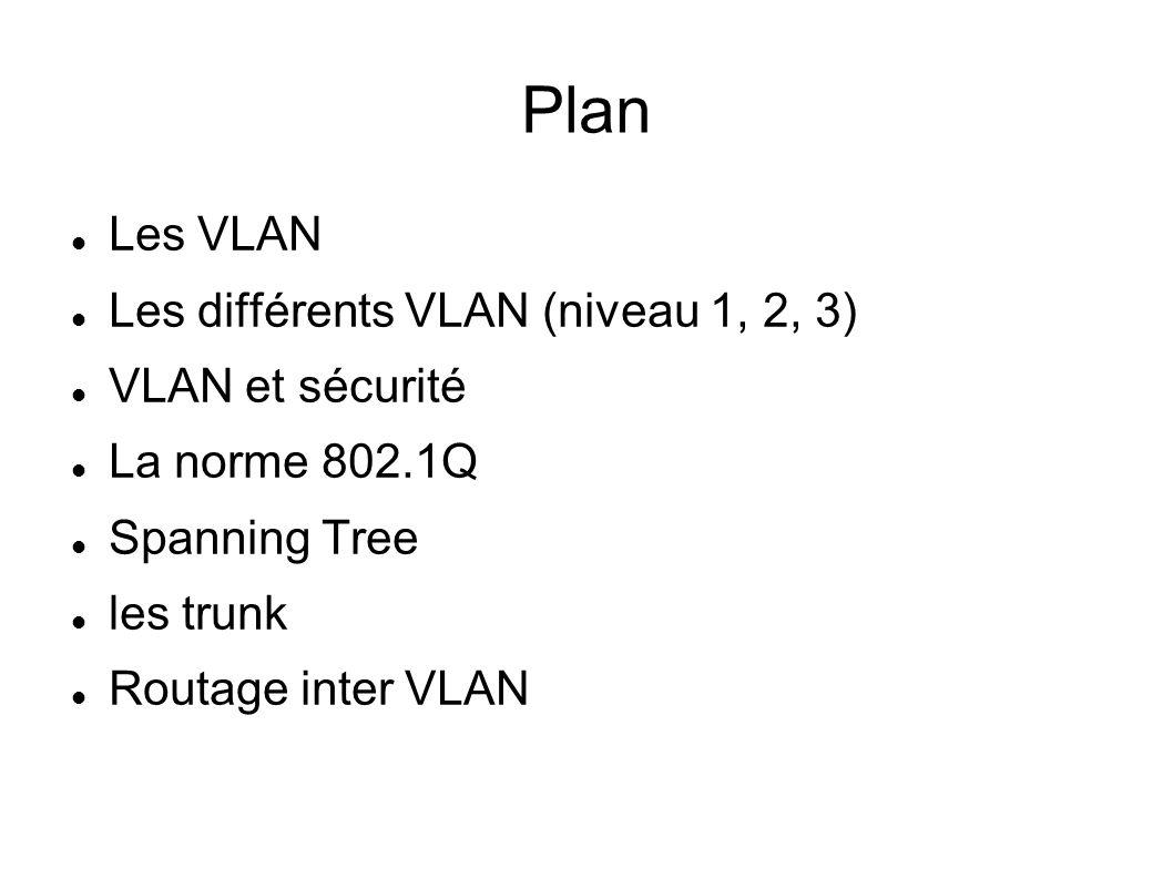 Plan Les VLAN Les différents VLAN (niveau 1, 2, 3) VLAN et sécurité