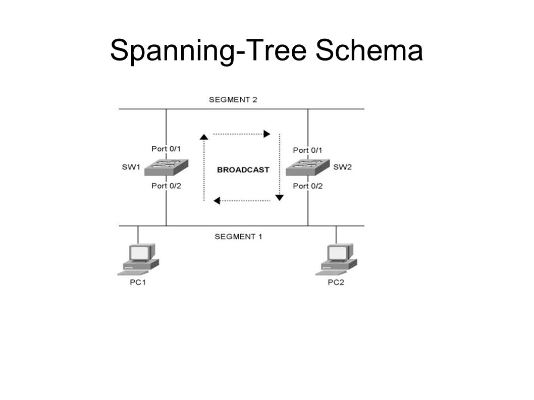 Spanning-Tree Schema