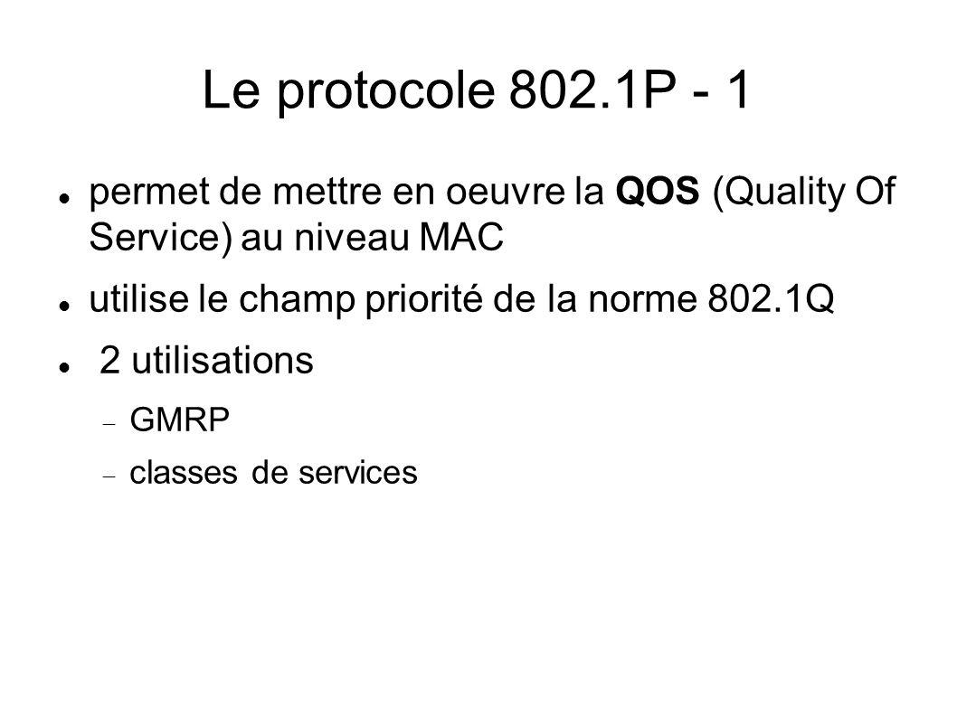 Le protocole 802.1P - 1 permet de mettre en oeuvre la QOS (Quality Of Service) au niveau MAC. utilise le champ priorité de la norme 802.1Q.