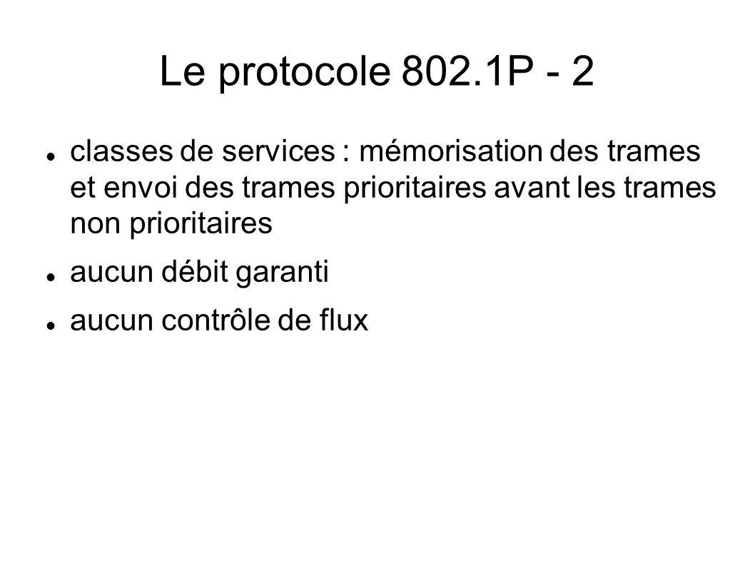 Le protocole 802.1P - 2 classes de services : mémorisation des trames et envoi des trames prioritaires avant les trames non prioritaires.