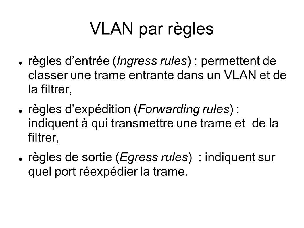 VLAN par règles règles d'entrée (Ingress rules) : permettent de classer une trame entrante dans un VLAN et de la filtrer,