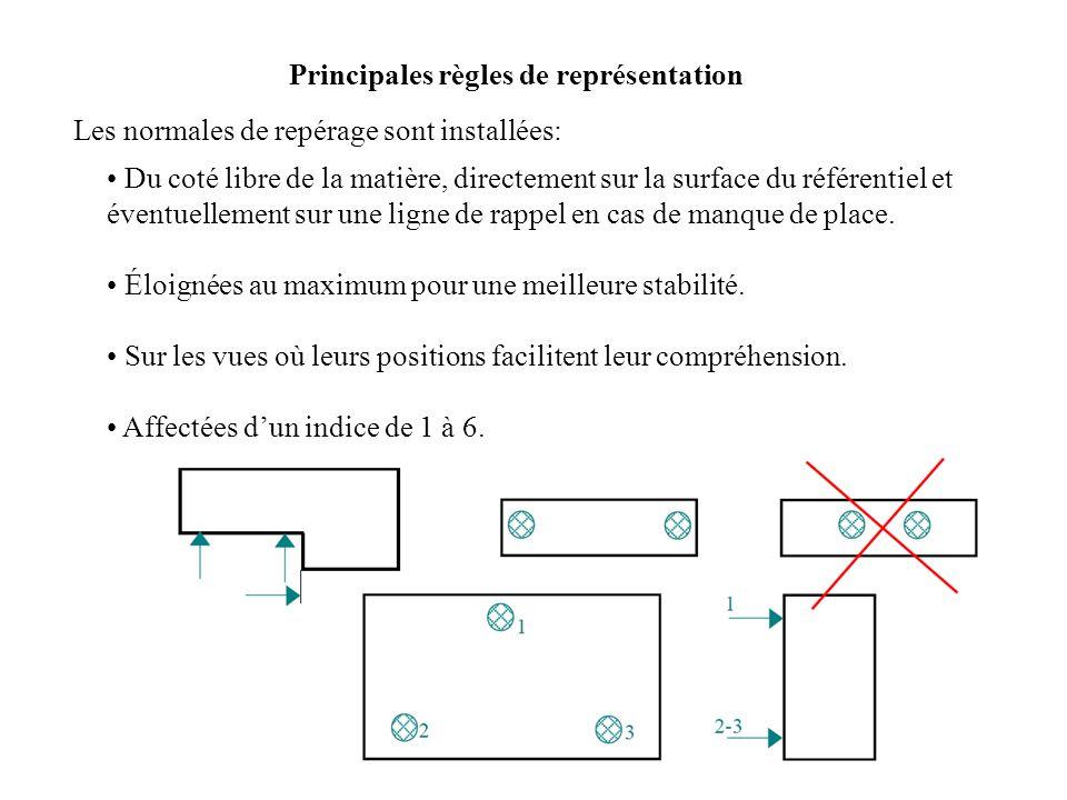 Principales règles de représentation