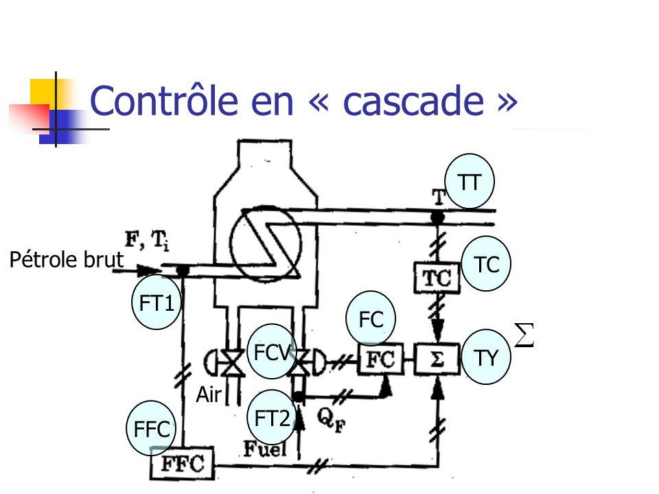 Contrôle en « cascade » TT TC Pétrole brut FT1 FC FCV TY Air FT2 FFC