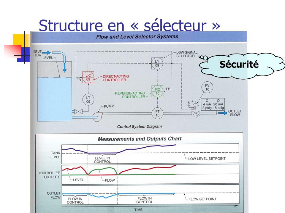 Structure en « sélecteur »