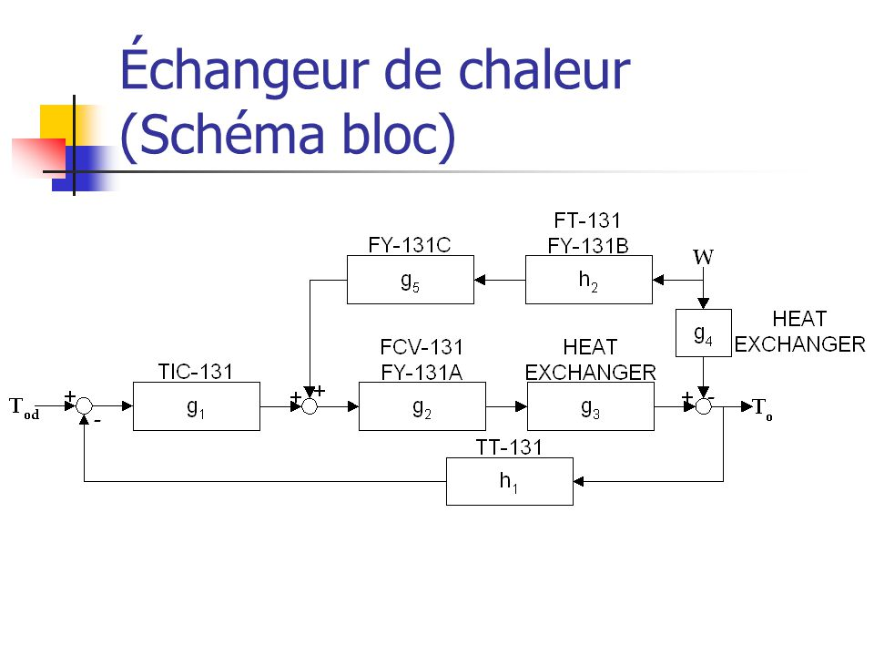 Échangeur de chaleur (Schéma bloc)