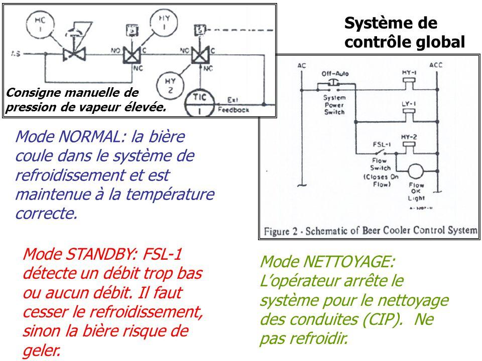Système de contrôle global