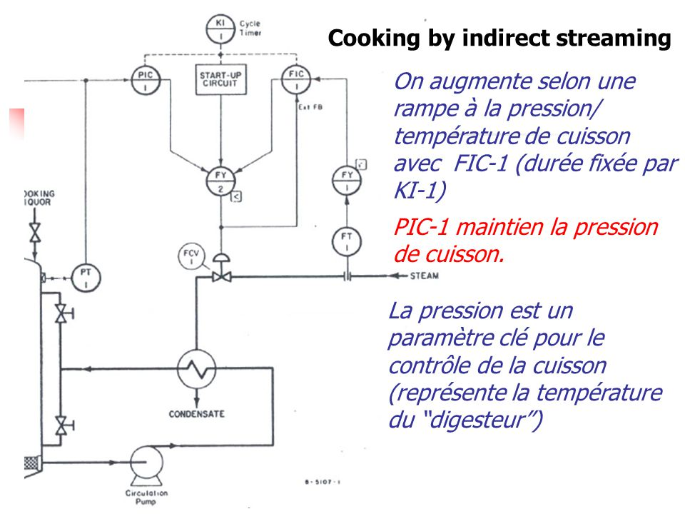 Cooking by indirect streaming
