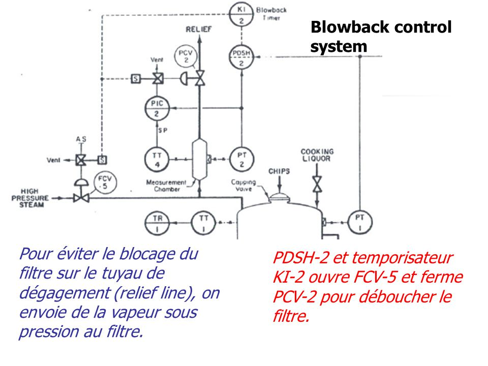 Blowback control system