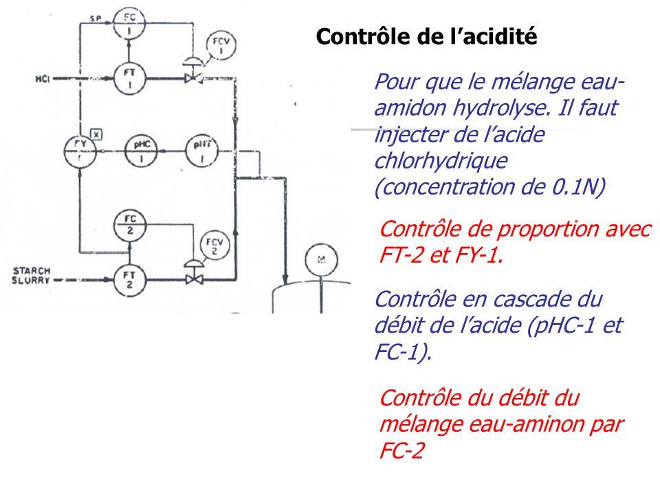 Contrôle de l'acidité Pour que le mélange eau-amidon hydrolyse. Il faut injecter de l'acide chlorhydrique (concentration de 0.1N)