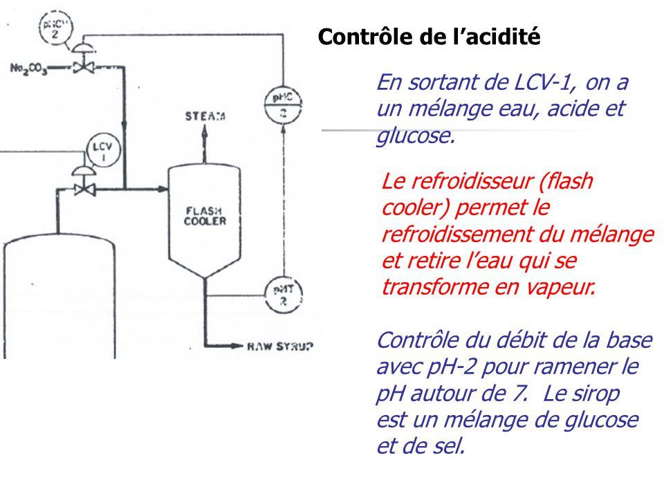 Contrôle de l'acidité En sortant de LCV-1, on a un mélange eau, acide et glucose.