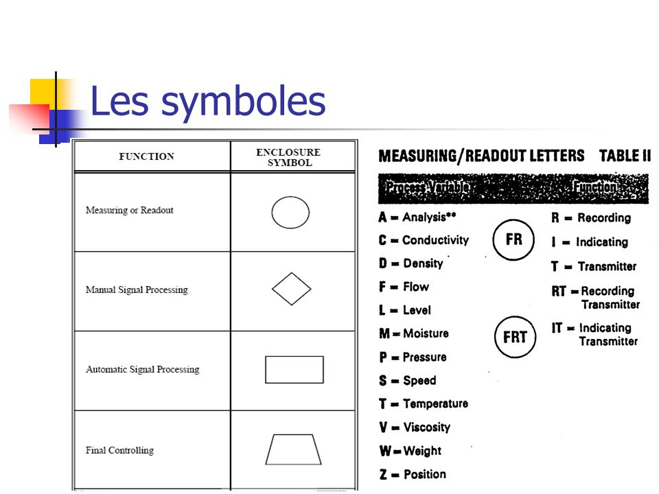 Les symboles