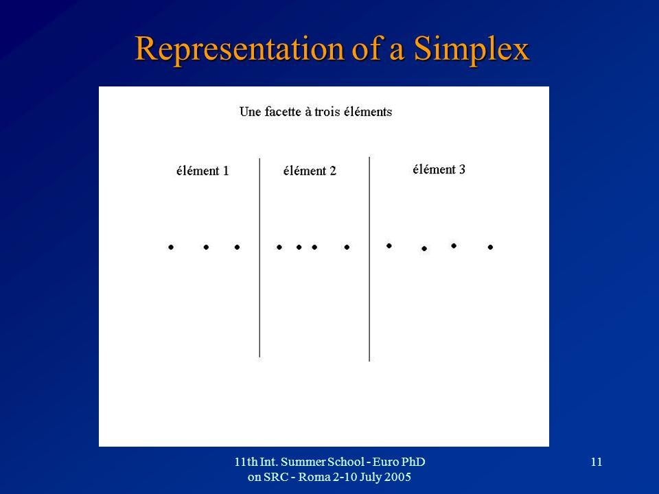 Representation of a Simplex
