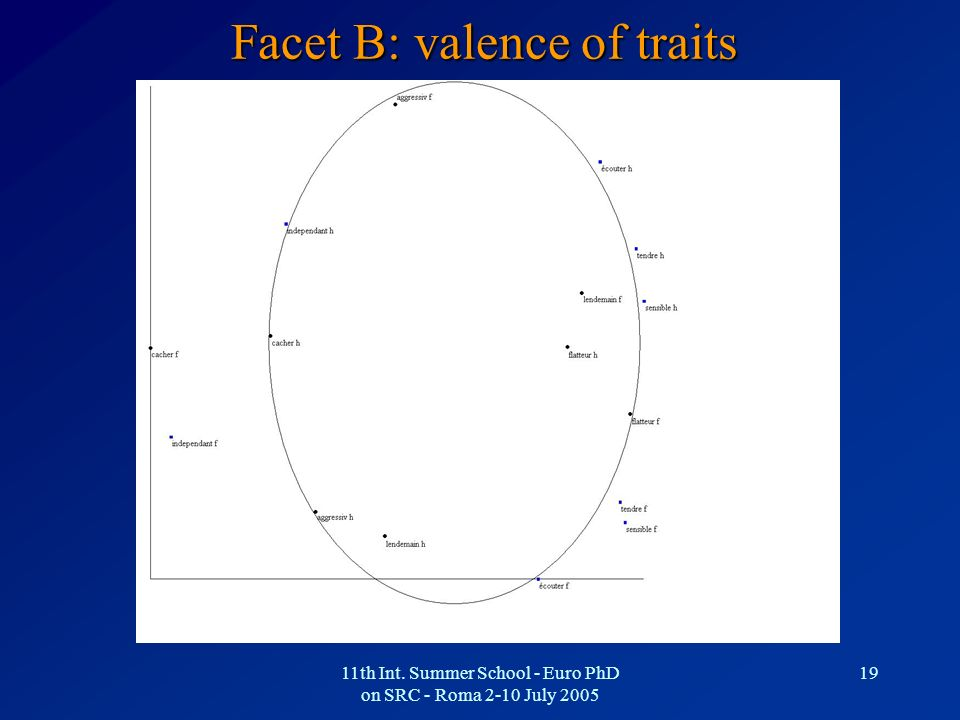 Facet B: valence of traits