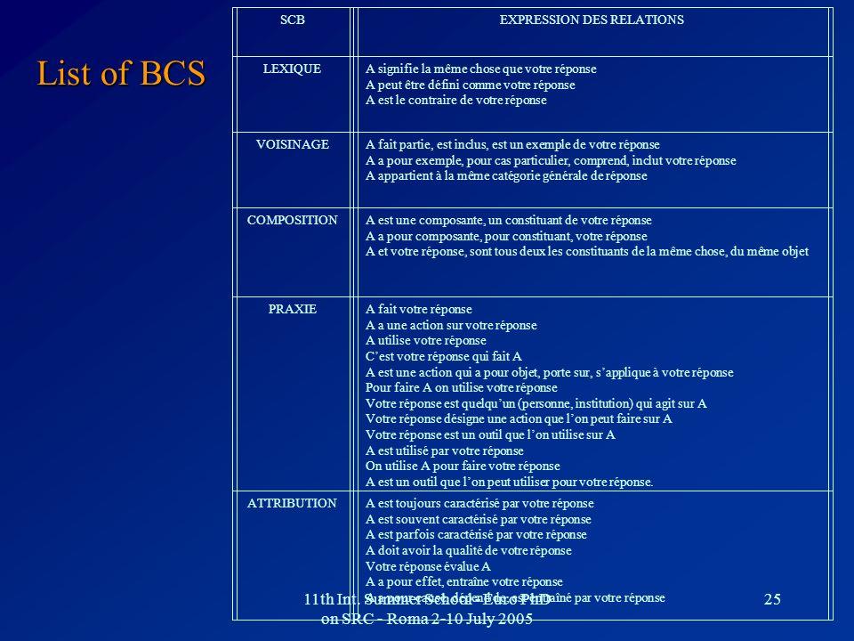 SCB EXPRESSION DES RELATIONS. LEXIQUE. A signifie la même chose que votre réponse. A peut être défini comme votre réponse.