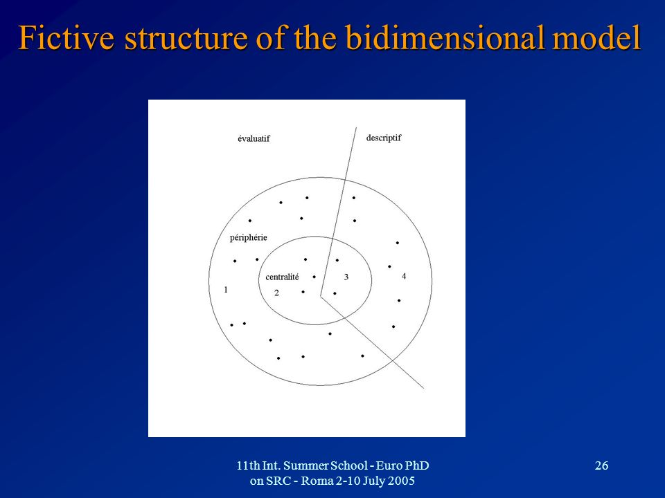 Fictive structure of the bidimensional model