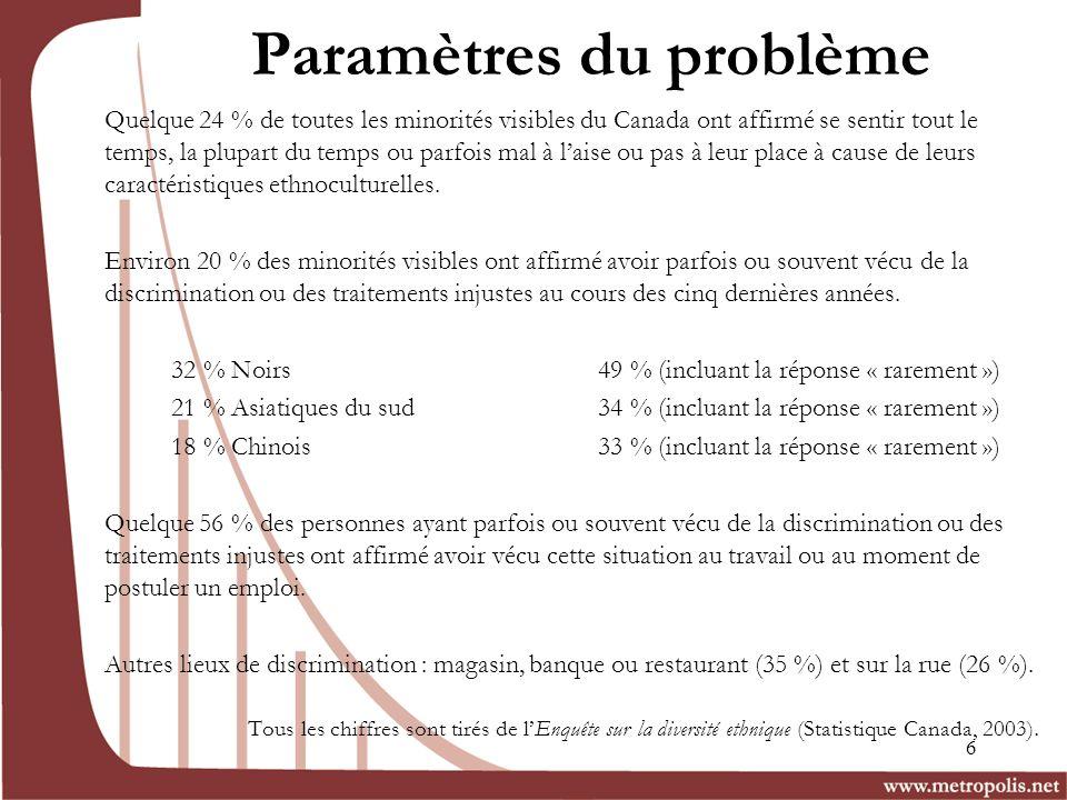 Paramètres du problème