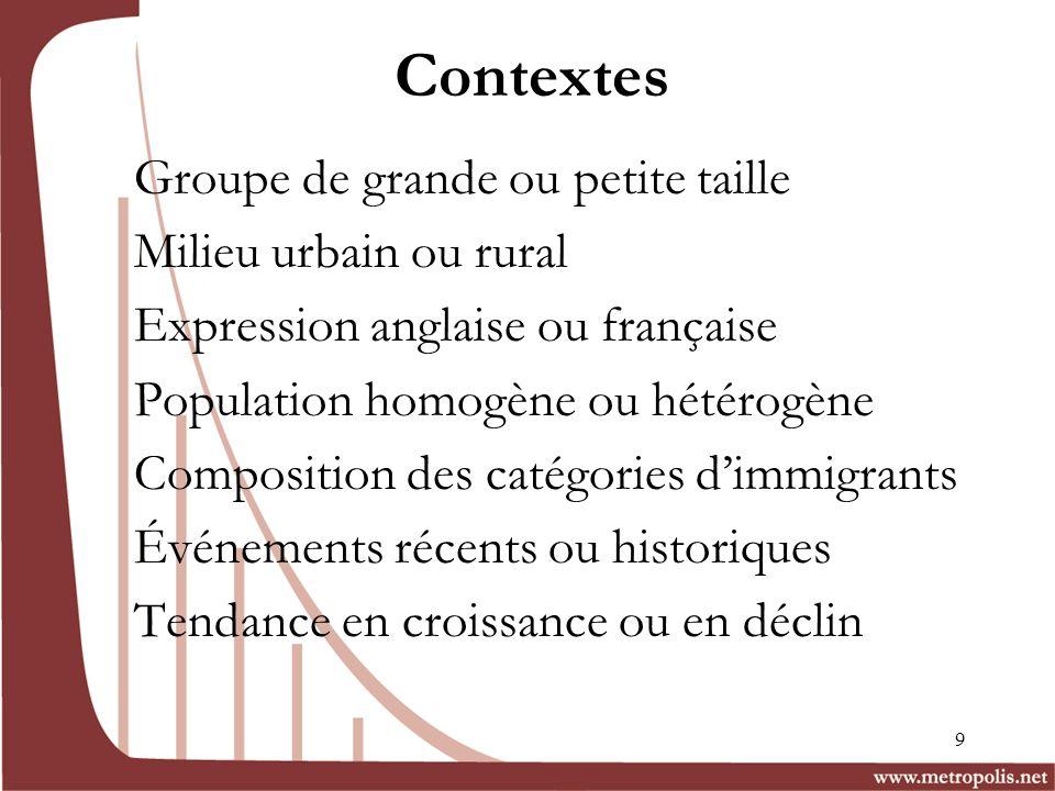 Contextes