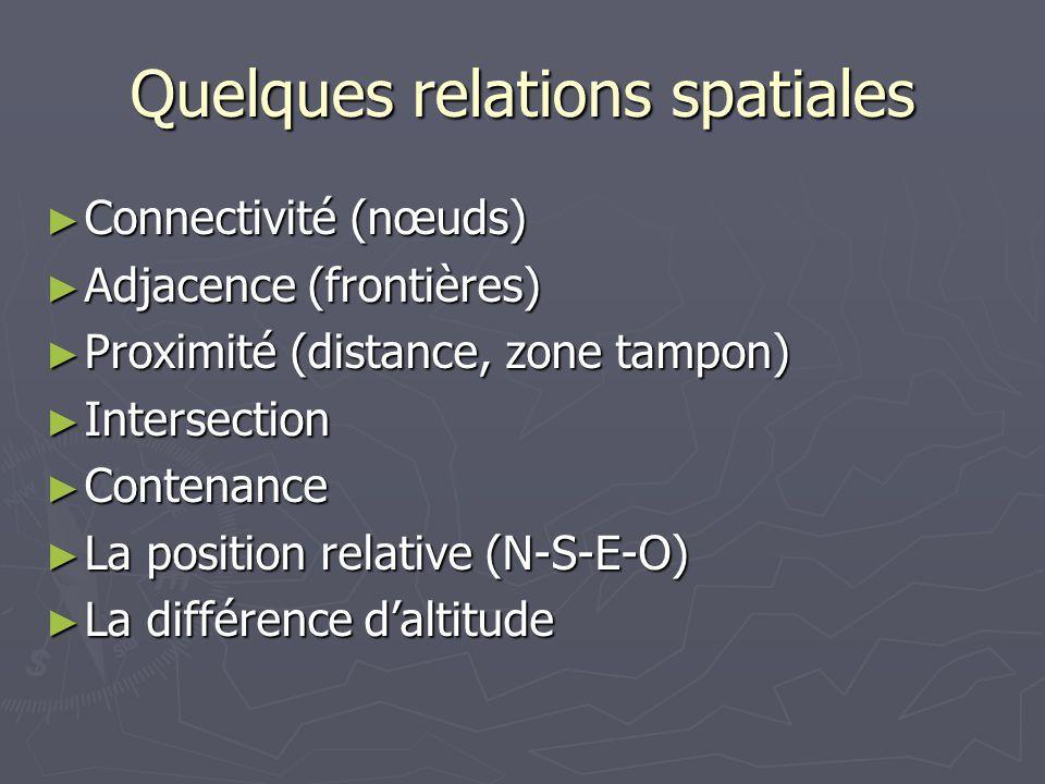 Quelques relations spatiales