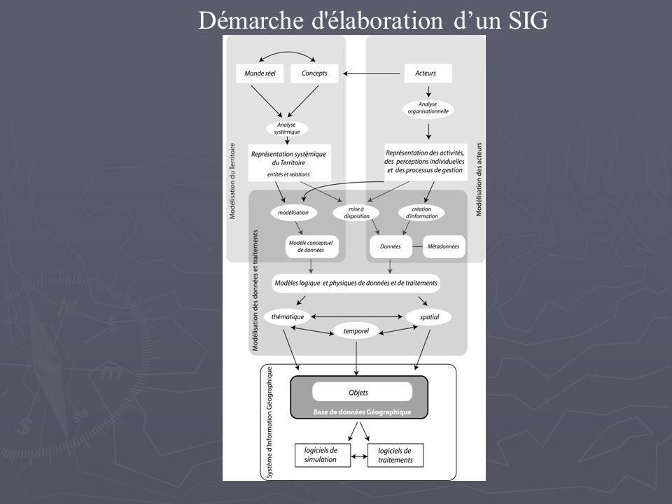 Démarche d élaboration d'un SIG