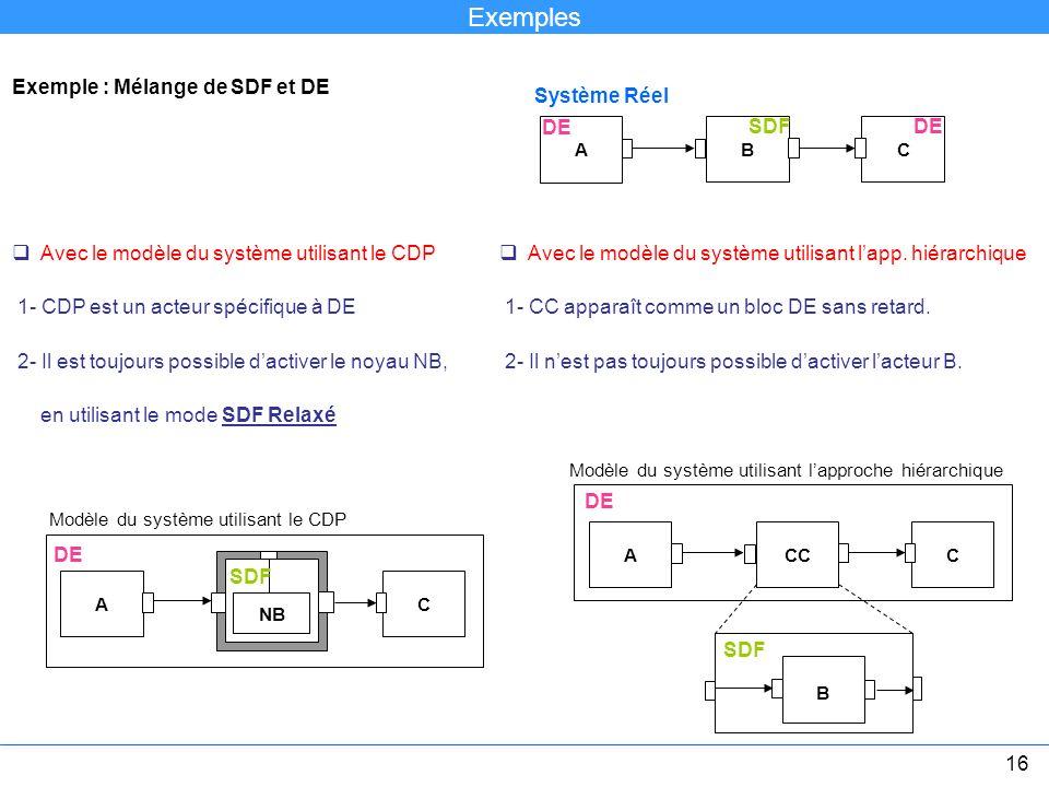 Exemples Exemple : Mélange de SDF et DE Système Réel DE SDF DE