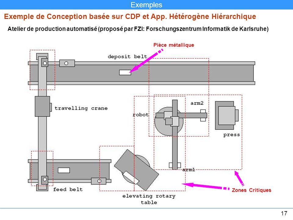 Exemple de Conception basée sur CDP et App. Hétérogène Hiérarchique