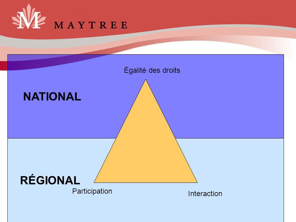 NATIONAL Égalité des droits RÉGIONAL Participation Interaction