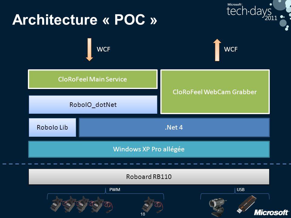 Architecture « POC » WCF WCF CloRoFeel Main Service