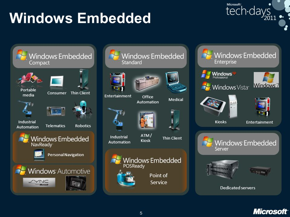 Windows Embedded Point of Service Dedicated servers Consumer Robotics