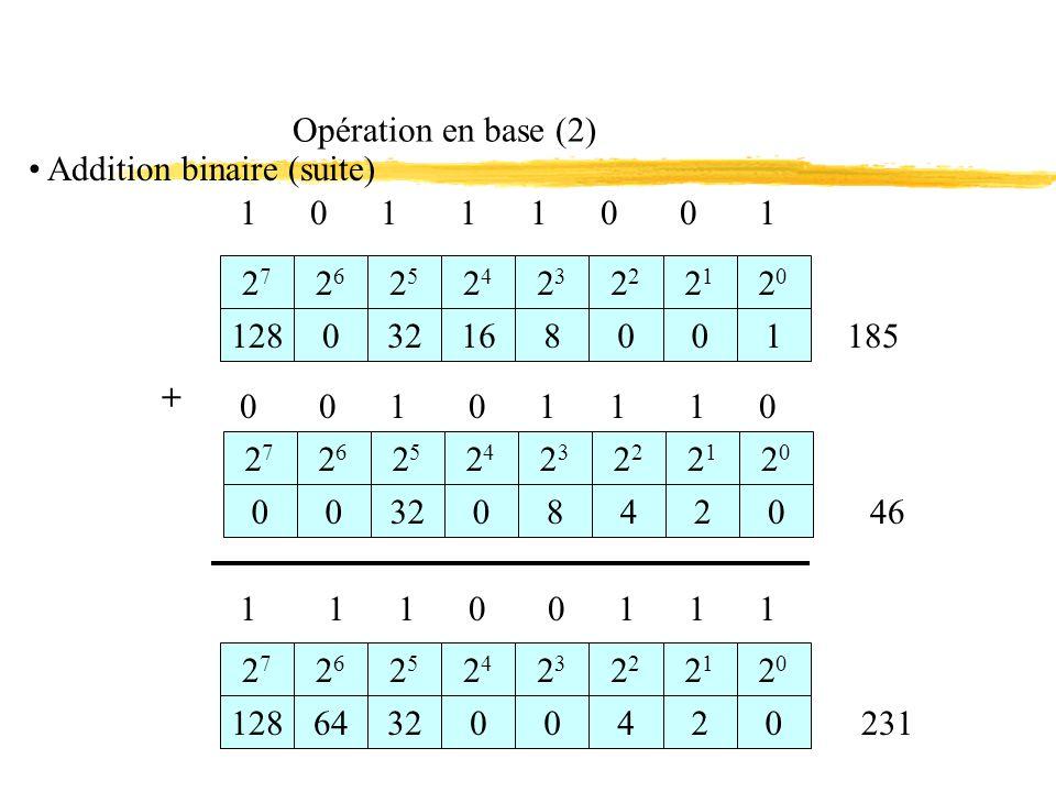 Opération en base (2) Addition binaire (suite) 1 0 1 1 1 0 0 1.