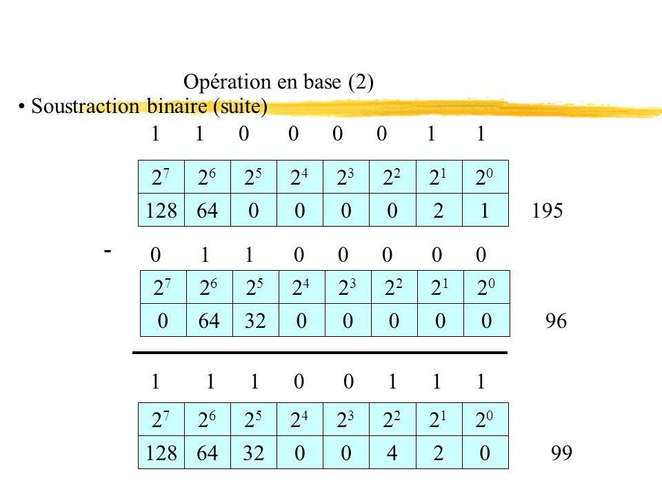 Opération en base (2) Soustraction binaire (suite) 1 1 0 0 0 0 1 1.